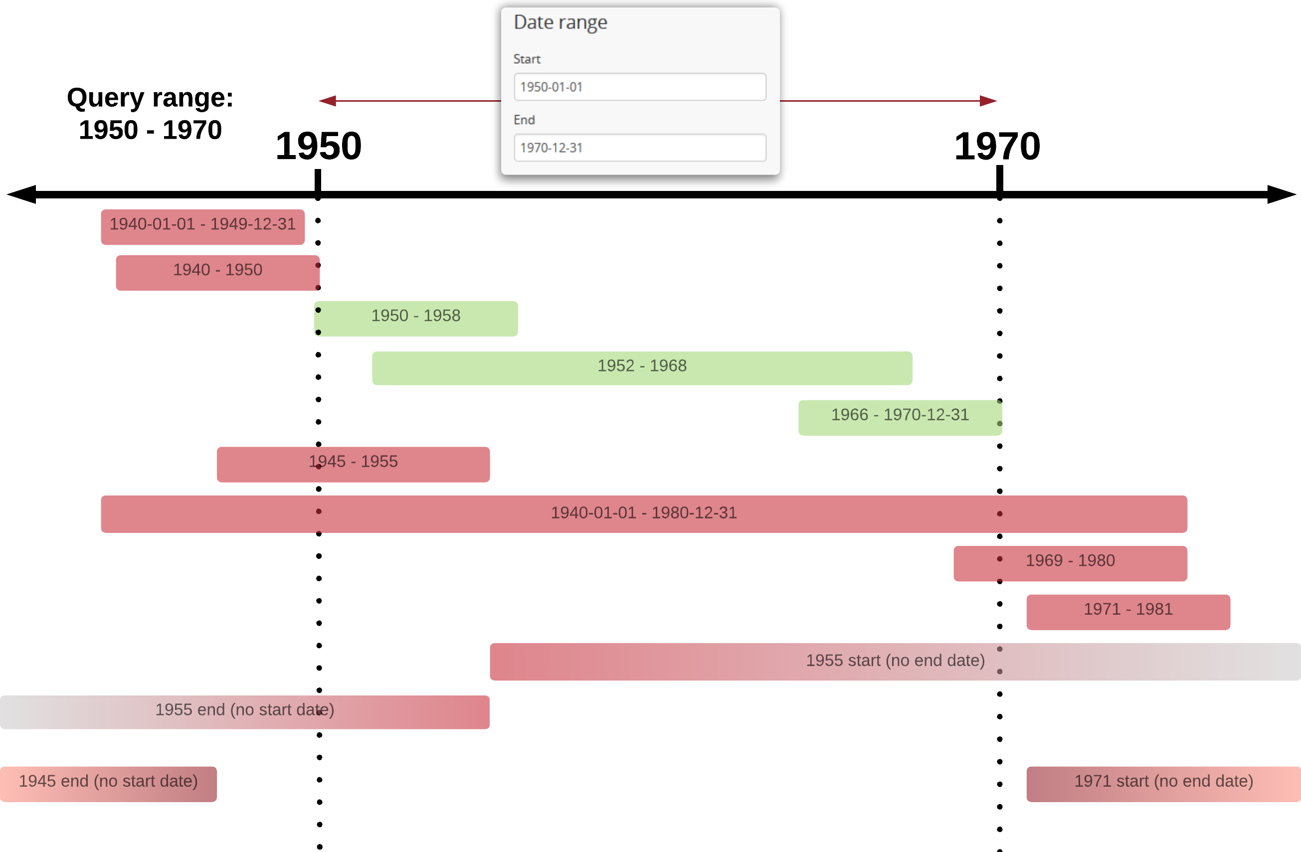 An example of results returned for a 1950-1970 query using the Exact option
