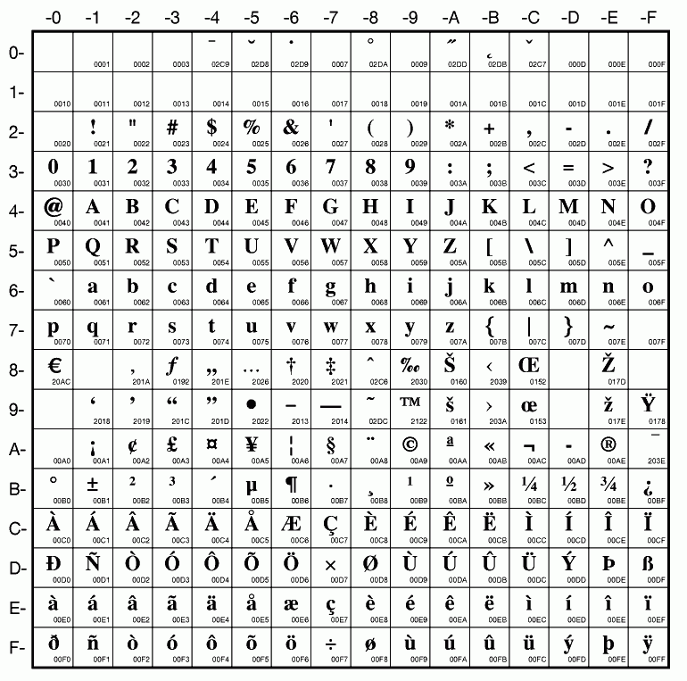 ascii table and description pdf
