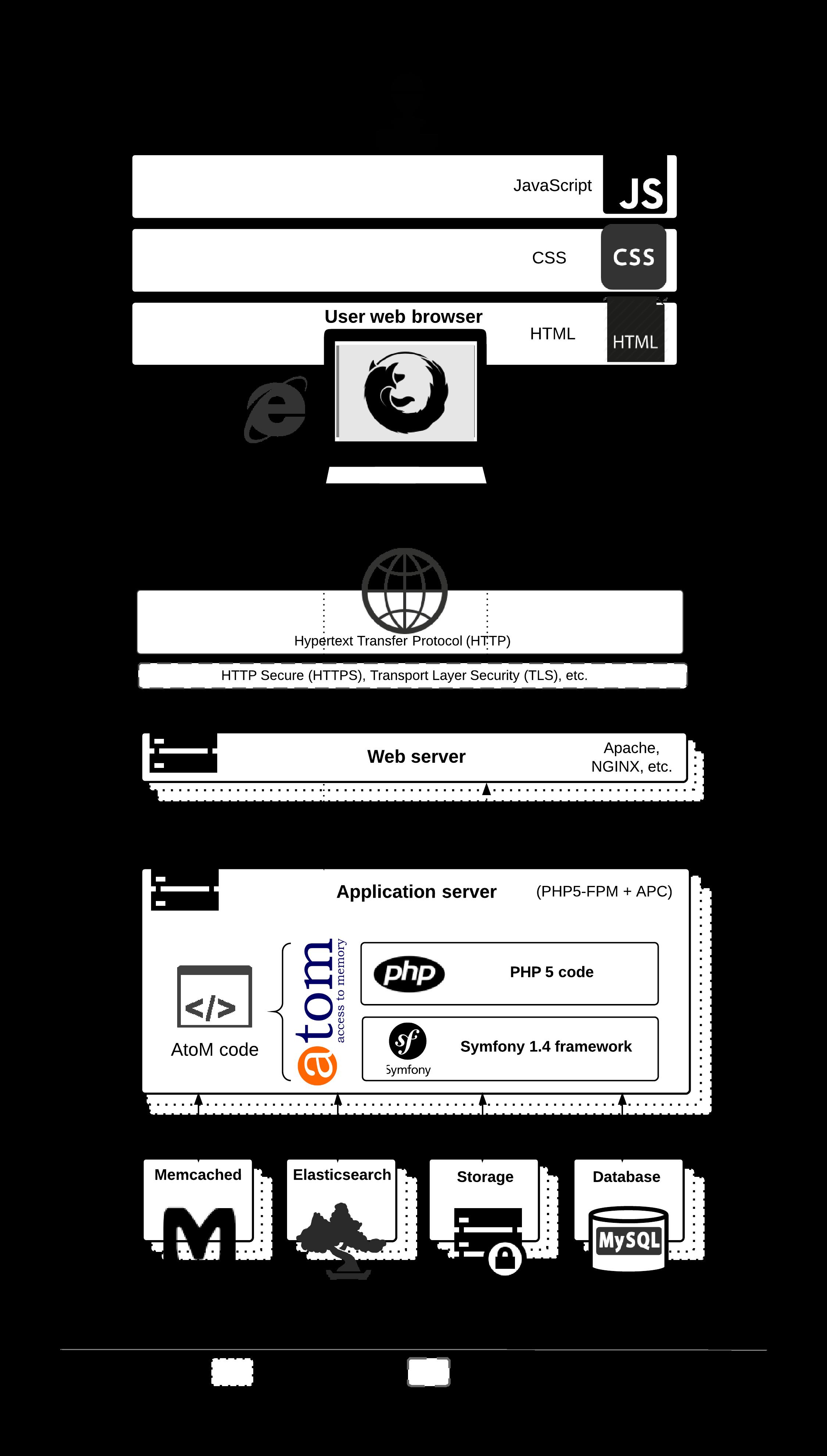 ilustração que descreve a estrutura do AtoM e a conexão entre suas partes