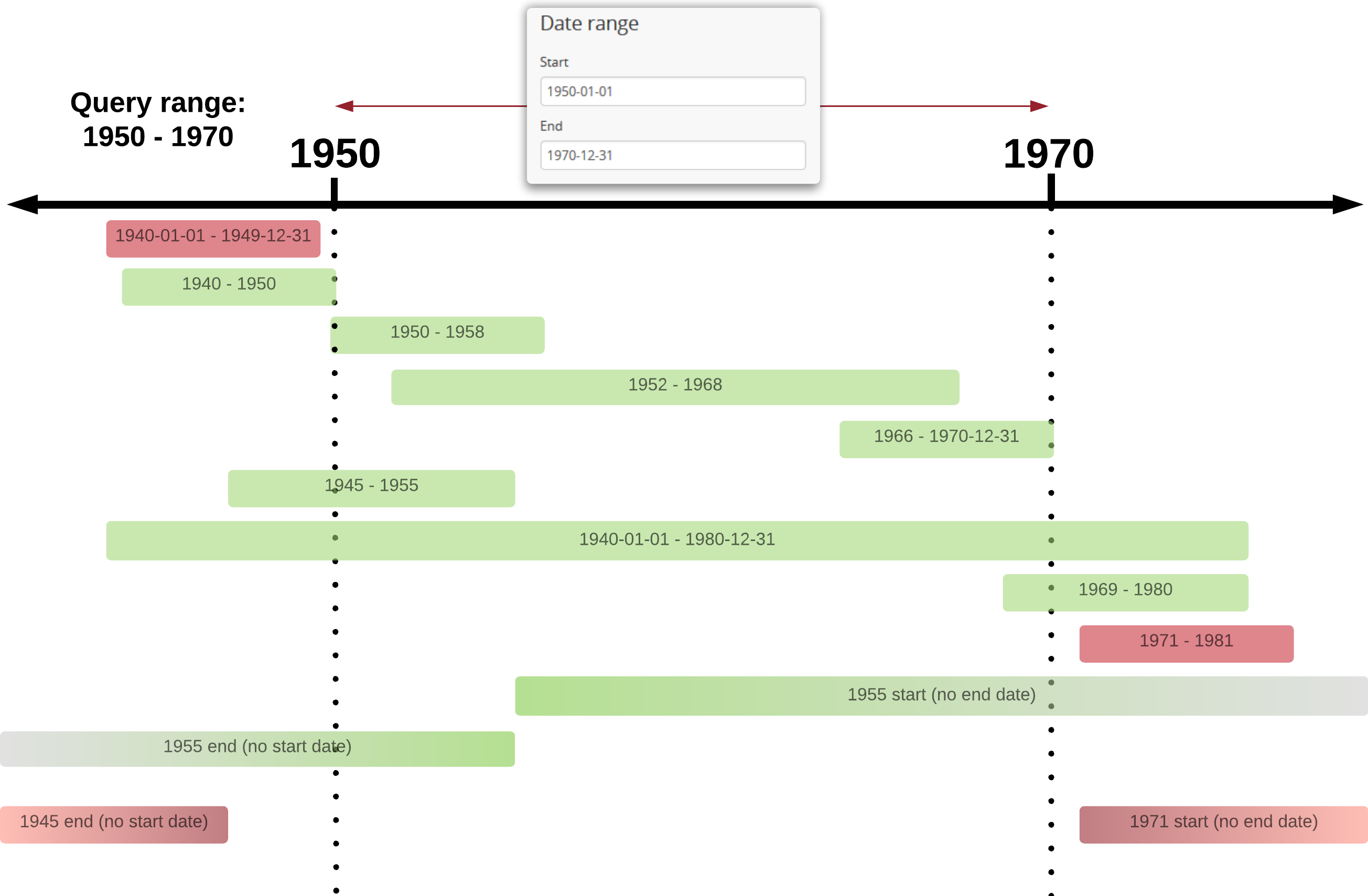 Advanced Search Documentao Version 24 Atom Open Source 1952 International Engine Diagram An Example Of Results Returned For A 1950 1970 Query Using The Overlap Option